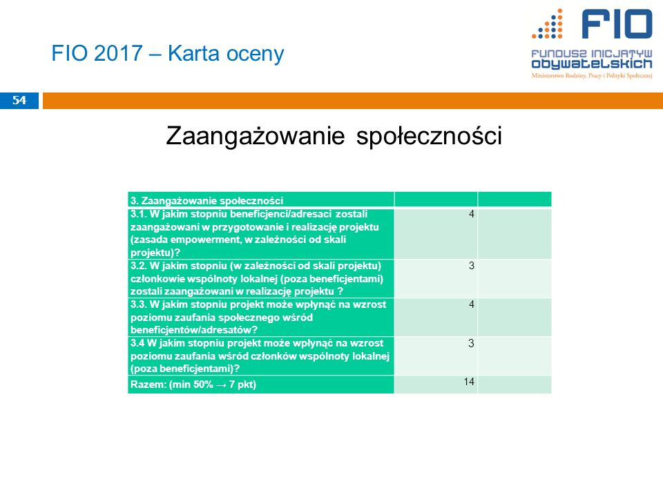 FIO 2017 – Karta oceny Zaangażowanie społeczności 54 3.