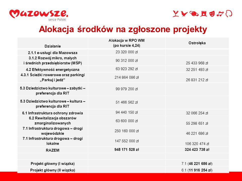 Alokacja środków na zgłoszone projekty Działanie Alokacja w RPO WM (po kursie 4,24) Ostrołęka 2.1.1 e-usługi dla Mazowsza 23 320 000 zł 3.1.2 Rozwój m