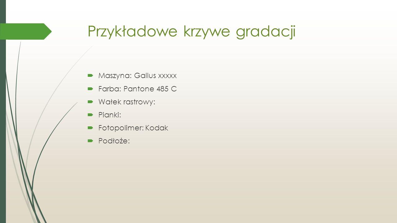Przykładowe krzywe gradacji  Maszyna: Gallus xxxxx  Farba: Pantone 485 C  Wałek rastrowy:  Pianki:  Fotopolimer: Kodak  Podłoże: