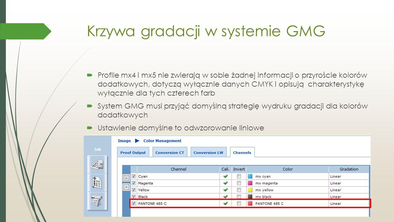 Krzywa gradacji w systemie GMG  Profile mx4 i mx5 nie zwierają w sobie żadnej informacji o przyroście kolorów dodatkowych, dotyczą wyłącznie danych CMYK i opisują charakterystykę wyłącznie dla tych czterech farb  System GMG musi przyjąć domyślną strategię wydruku gradacji dla kolorów dodatkowych  Ustawienie domyślne to odwzorowanie liniowe