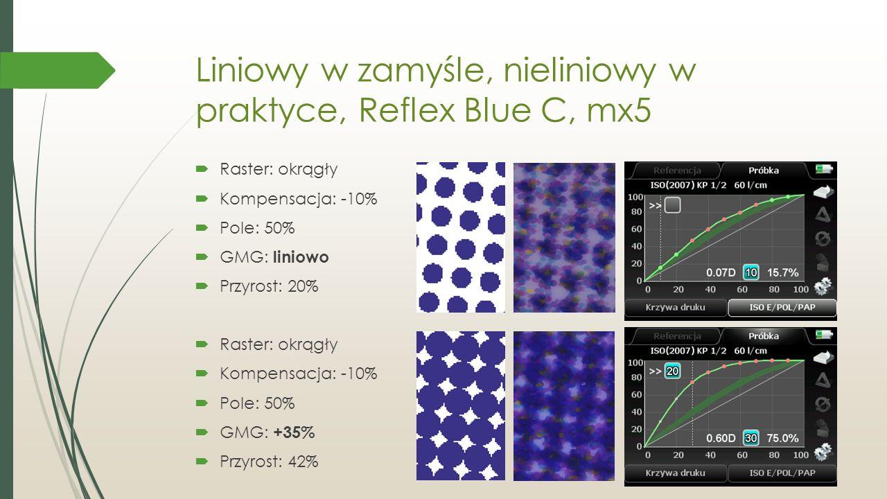 Liniowy w zamyśle, nieliniowy w praktyce, Reflex Blue C, mx5  Raster: okrągły  Kompensacja: -10%  Pole: 50%  GMG: liniowo  Przyrost: 20%  Raster: okrągły  Kompensacja: -10%  Pole: 50%  GMG: +35%  Przyrost: 42%