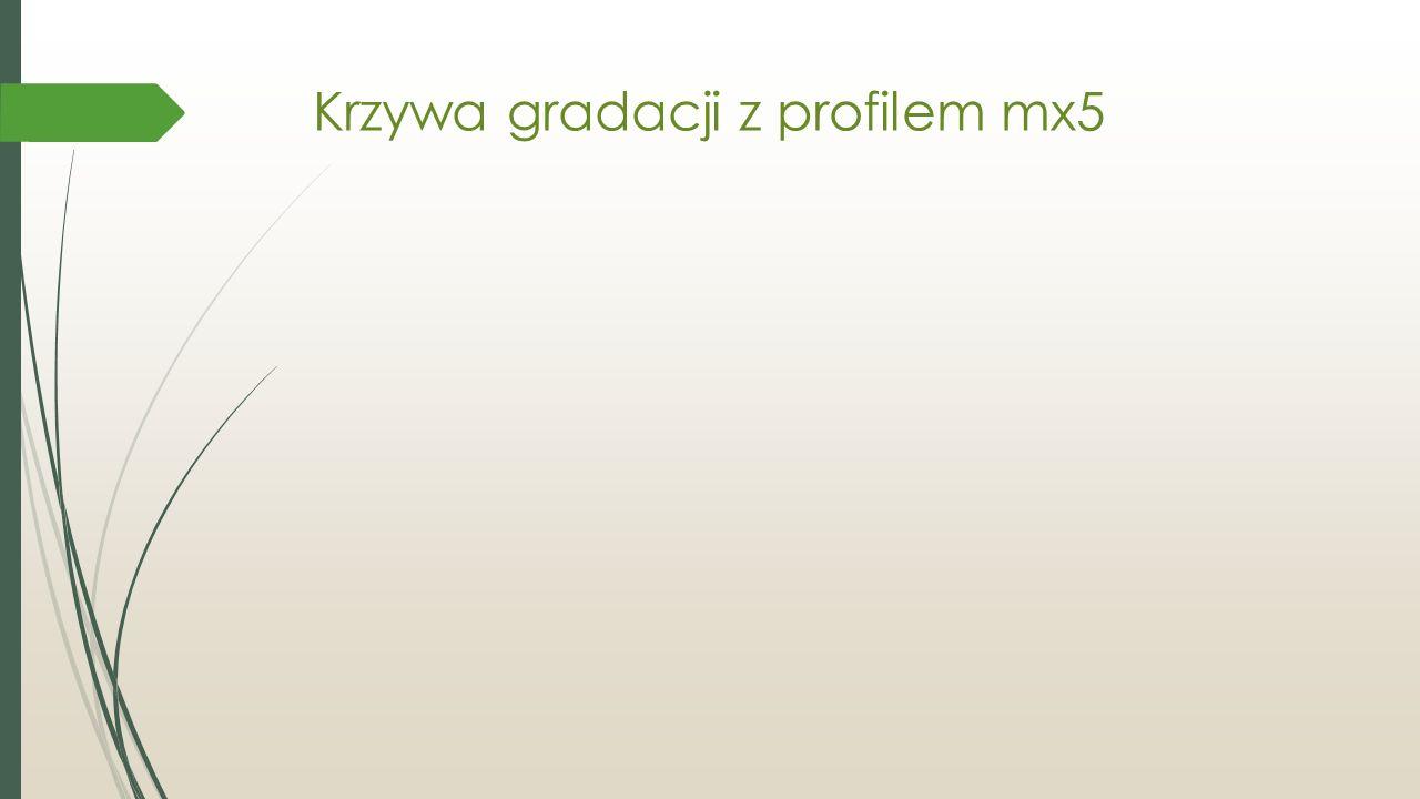 Krzywa gradacji z profilem mx5