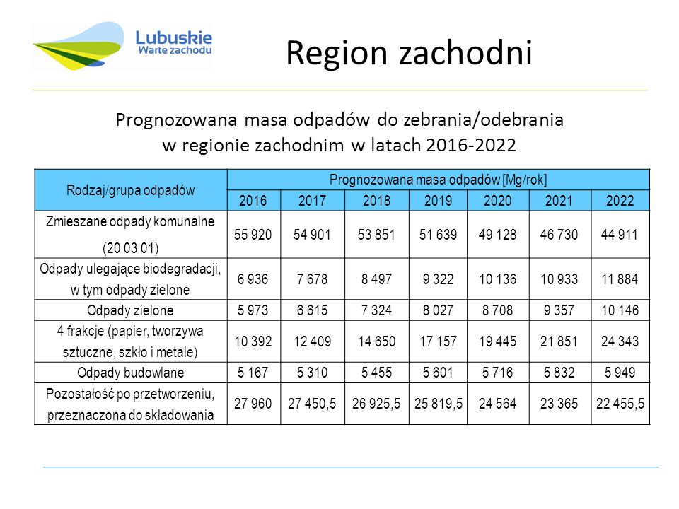 Prognozowana masa odpadów do zebrania/odebrania w regionie zachodnim w latach 2016-2022 Rodzaj/grupa odpadów Prognozowana masa odpadów [Mg/rok] 2016201720182019202020212022 Zmieszane odpady komunalne (20 03 01) 55 92054 90153 85151 63949 12846 73044 911 Odpady ulegające biodegradacji, w tym odpady zielone 6 9367 6788 4979 32210 13610 93311 884 Odpady zielone5 9736 6157 3248 0278 7089 35710 146 4 frakcje (papier, tworzywa sztuczne, szkło i metale) 10 39212 40914 65017 15719 44521 85124 343 Odpady budowlane5 1675 3105 4555 6015 7165 8325 949 Pozostałość po przetworzeniu, przeznaczona do składowania 27 96027 450,526 925,525 819,524 56423 36522 455,5 Region zachodni