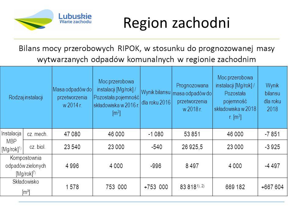 Bilans mocy przerobowych RIPOK, w stosunku do prognozowanej masy wytwarzanych odpadów komunalnych w regionie zachodnim Rodzaj instalacji Masa odpadów do przetworzenia w 2014 r.