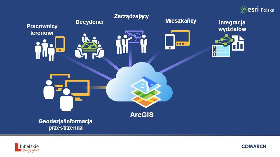 ArcGIS Pracownicy terenowi Geodezja/Informacja przestrzenna Mieszkańcy Zarządzający Decydenci Integracja wydziałów