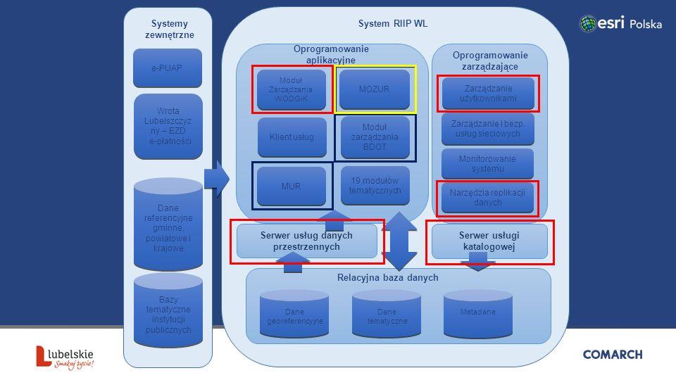 System RIIP zarządzające Serwer usług danych przestrzennych Dane georeferencyjne Metadane Dane tematyczne Dane tematyczne Zarządzanie użytkownikami Serwer usługi katalogowej Monitorowanie systemu Zarządzanie i bezp.