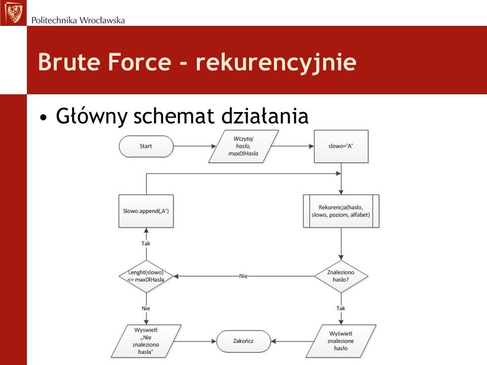 Brute Force - rekurencyjnie Główny schemat działania