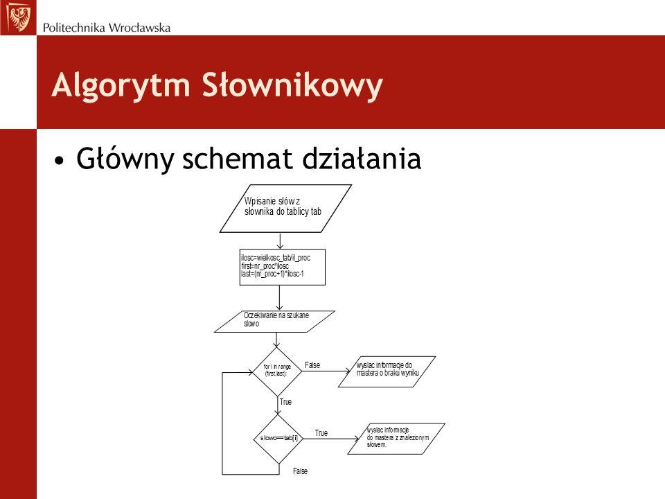 Algorytm Słownikowy Główny schemat działania