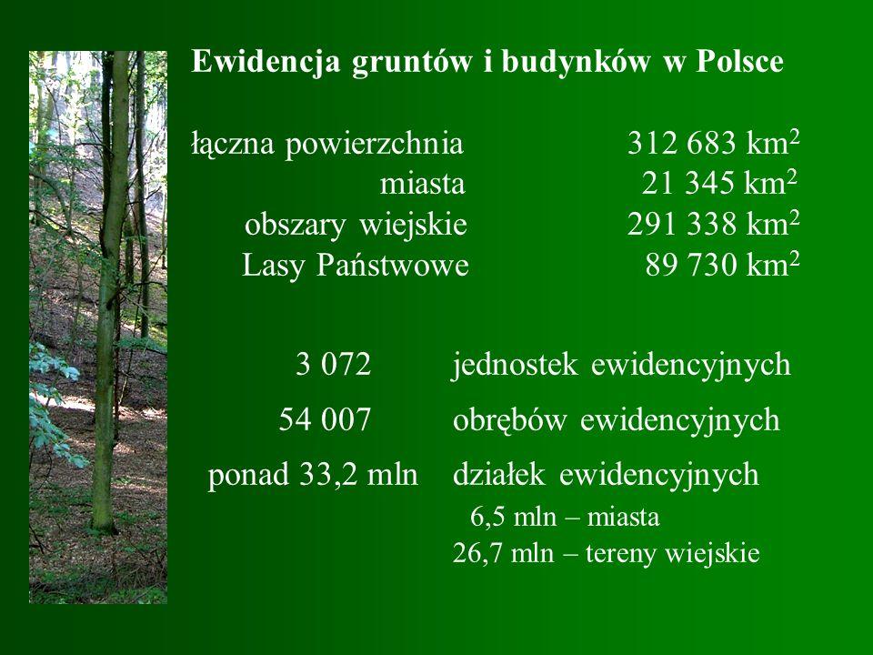 Ewidencja gruntów i budynków w Polsce łączna powierzchnia312 683 km 2 miasta 21 345 km 2 obszary wiejskie291 338 km 2 Lasy Państwowe 89 730 km 2 3 072jednostek ewidencyjnych 54 007obrębów ewidencyjnych ponad 33,2 mln działek ewidencyjnych 6,5 mln – miasta 26,7 mln – tereny wiejskie