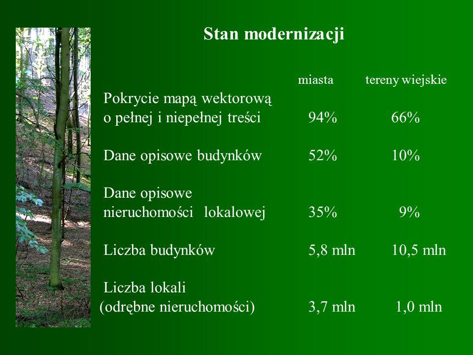 Stan modernizacji miasta tereny wiejskie Pokrycie mapą wektorową o pełnej i niepełnej treści 94% 66% Dane opisowe budynków 52% 10% Dane opisowe nieruchomości lokalowej 35% 9% Liczba budynków 5,8 mln 10,5 mln Liczba lokali (odrębne nieruchomości) 3,7 mln 1,0 mln