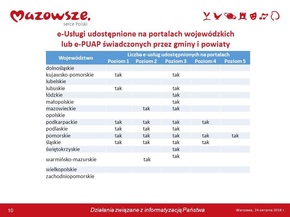 10 Warszawa, 24 sierpnia 2016 r. Działania związane z informatyzacją Państwa 10 Warszawa, 24 sierpnia 2016 r. Działania związane z informatyzacją Pańs