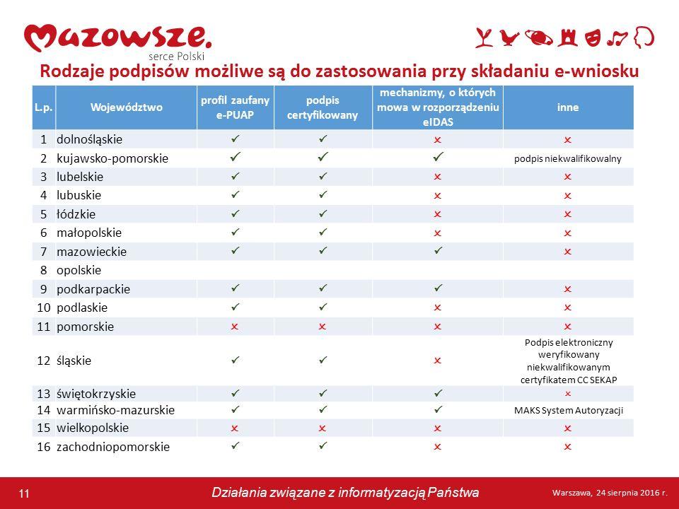 11 Warszawa, 24 sierpnia 2016 r. Działania związane z informatyzacją Państwa 11 Warszawa, 24 sierpnia 2016 r. Działania związane z informatyzacją Pańs