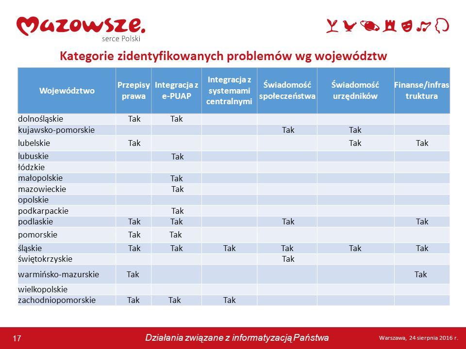 17 Warszawa, 24 sierpnia 2016 r. Działania związane z informatyzacją Państwa 17 Warszawa, 24 sierpnia 2016 r. Działania związane z informatyzacją Pańs