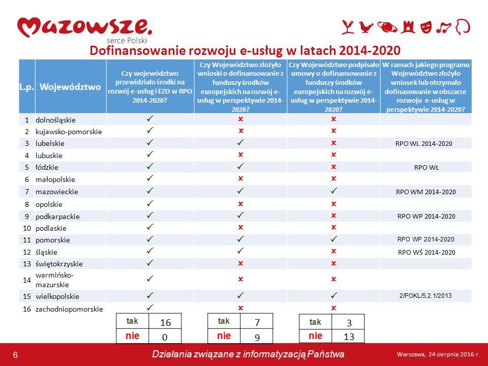 6 Warszawa, 24 sierpnia 2016 r. Działania związane z informatyzacją Państwa 6 Warszawa, 24 sierpnia 2016 r. Działania związane z informatyzacją Państw
