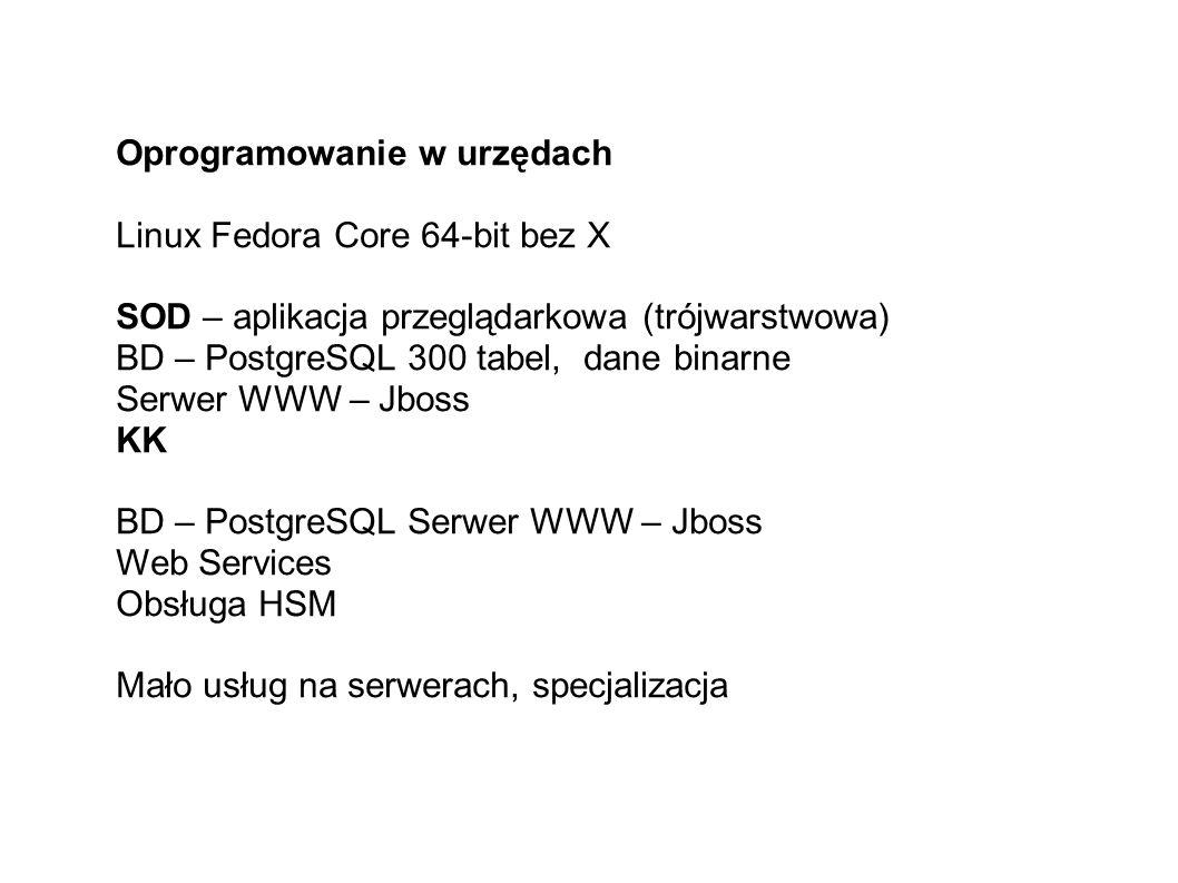 Oprogramowanie w urzędach Linux Fedora Core 64-bit bez X SOD – aplikacja przeglądarkowa (trójwarstwowa) BD – PostgreSQL 300 tabel, dane binarne Serwer WWW – Jboss KK BD – PostgreSQL Serwer WWW – Jboss Web Services Obsługa HSM Mało usług na serwerach, specjalizacja