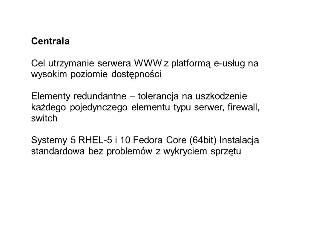 Centrala Cel utrzymanie serwera WWW z platformą e-usług na wysokim poziomie dostępności Elementy redundantne – tolerancja na uszkodzenie każdego pojedynczego elementu typu serwer, firewall, switch Systemy 5 RHEL-5 i 10 Fedora Core (64bit) Instalacja standardowa bez problemów z wykryciem sprzętu