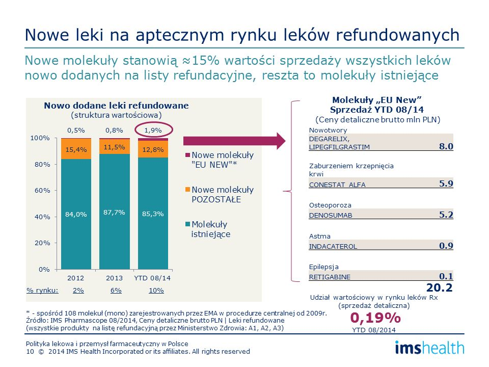"""Nowe leki na aptecznym rynku leków refundowanych Nowe molekuły stanowią ≈15% wartości sprzedaży wszystkich leków nowo dodanych na listy refundacyjne, reszta to molekuły istniejące Nowo dodane leki refundowane (struktura wartościowa) Nowotwory DEGARELIX, LIPEGFILGRASTIM 8.0 Zaburzeniem krzepnięcia krwi CONESTAT ALFA 5.9 Osteoporoza DENOSUMAB 5.2 Astma INDACATEROL 0.9 Epilepsja RETIGABINE 0.1 20.2 Molekuły """"EU New Sprzedaż YTD 08/14 (Ceny detaliczne brutto mln PLN) Udział wartościowy w rynku leków Rx (sprzedaż detaliczna) 0,19% YTD 08/2014 * - spośród 108 molekuł (mono) zarejestrowanych przez EMA w procedurze centralnej od 2009r."""