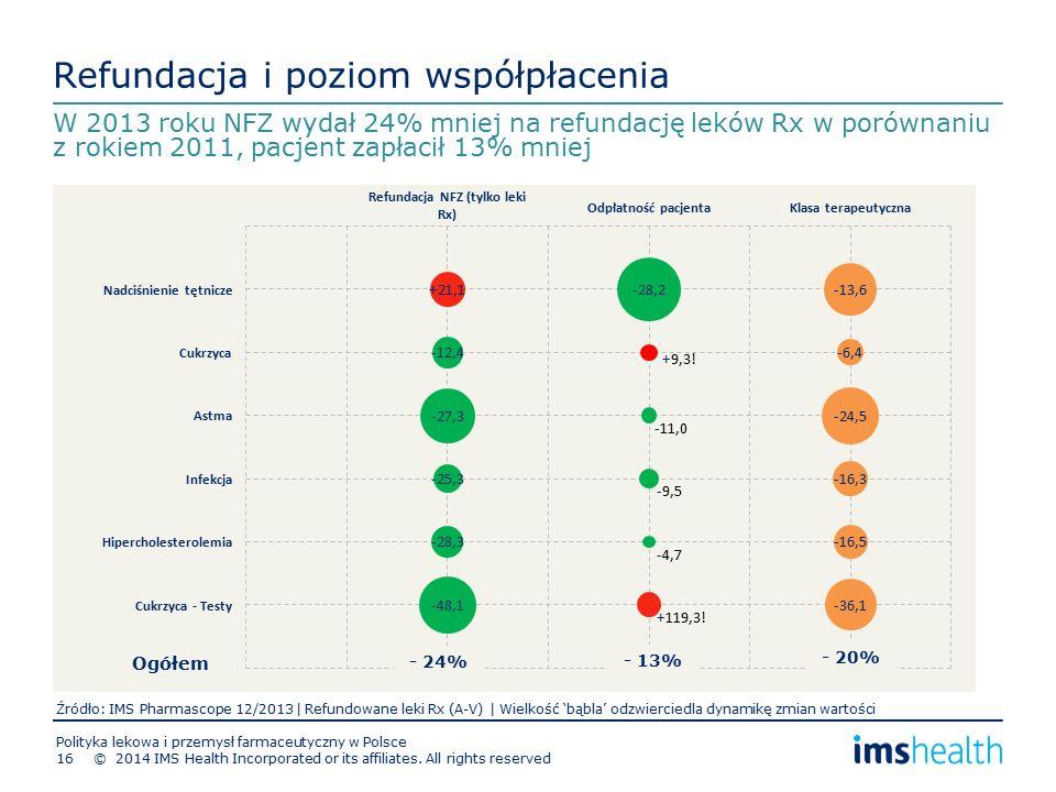 Refundacja i poziom współpłacenia Polityka lekowa i przemysł farmaceutyczny w Polsce 16 W 2013 roku NFZ wydał 24% mniej na refundację leków Rx w porównaniu z rokiem 2011, pacjent zapłacił 13% mniej © 2014 IMS Health Incorporated or its affiliates.