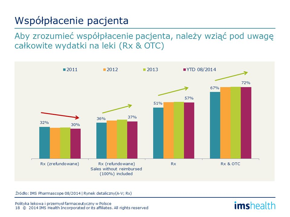 Współpłacenie pacjenta Aby zrozumieć współpłacenie pacjenta, należy wziąć pod uwagę całkowite wydatki na leki (Rx & OTC) Sales without reimbursed (100