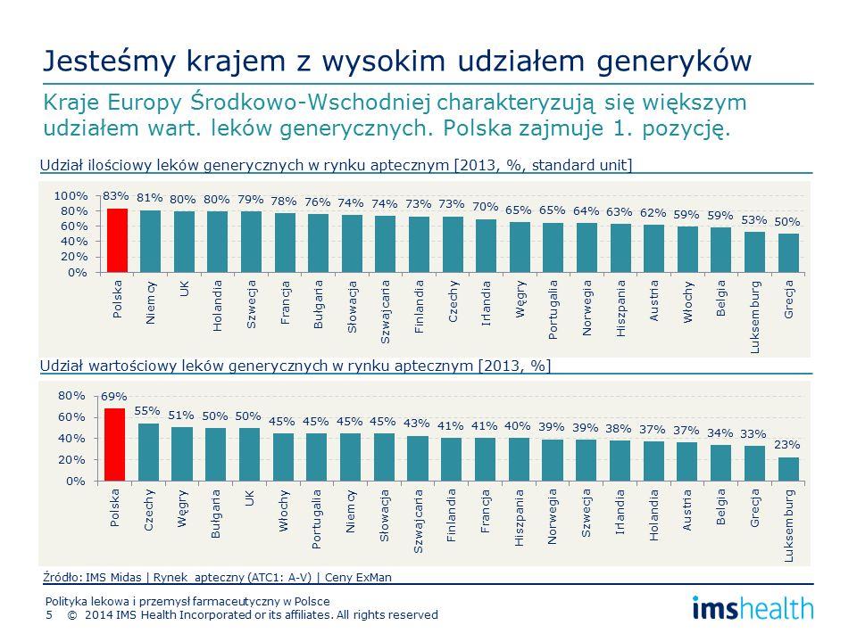 Jesteśmy krajem z wysokim udziałem generyków Kraje Europy Środkowo-Wschodniej charakteryzują się większym udziałem wart.