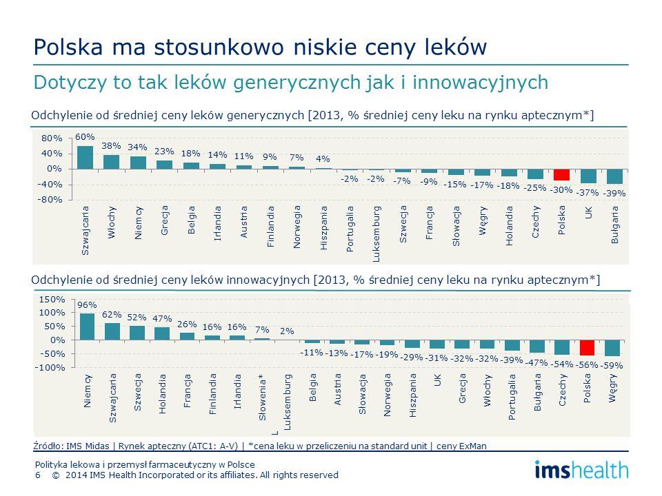 Polska ma stosunkowo niskie ceny leków Dotyczy to tak leków generycznych jak i innowacyjnych Odchylenie od średniej ceny leków generycznych [2013, % średniej ceny leku na rynku aptecznym*] Źródło: IMS Midas | Rynek apteczny (ATC1: A-V) | *cena leku w przeliczeniu na standard unit | ceny ExMan Odchylenie od średniej ceny leków innowacyjnych [2013, % średniej ceny leku na rynku aptecznym*] © 2014 IMS Health Incorporated or its affiliates.
