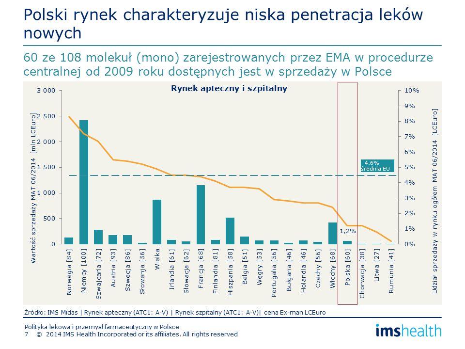 Polski rynek charakteryzuje niska penetracja leków nowych 60 ze 108 molekuł (mono) zarejestrowanych przez EMA w procedurze centralnej od 2009 roku dostępnych jest w sprzedaży w Polsce Wartość sprzedaży MAT 06/2014 [mln LCEuro] Udział sprzedazy w rynku ogółem MAT 06/2014 [LCEuro] Źródło: IMS Midas | Rynek apteczny (ATC1: A-V) | Rynek szpitalny (ATC1: A-V)| cena Ex-man LCEuro Rynek apteczny i szpitalny 4.6% średnia EU 1,2% Polityka lekowa i przemysł farmaceutyczny w Polsce © 2014 IMS Health Incorporated or its affiliates.