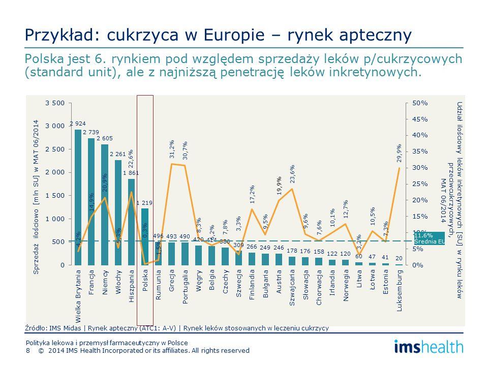 Przykład: cukrzyca w Europie – rynek apteczny Polska jest 6.