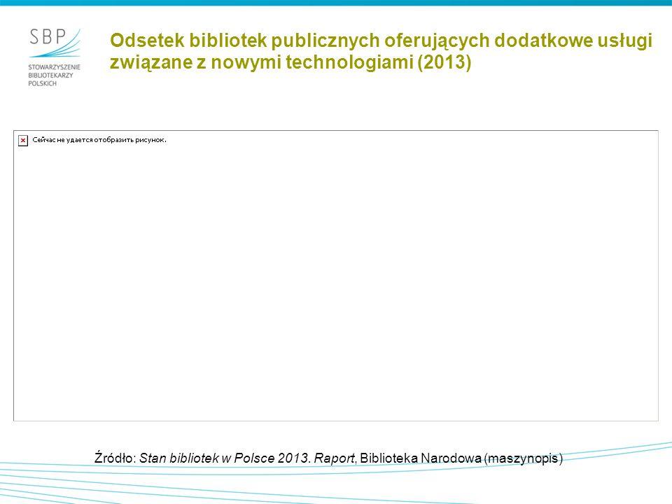 Odsetek bibliotek publicznych oferujących dodatkowe usługi związane z nowymi technologiami (2013) Źródło: Stan bibliotek w Polsce 2013.
