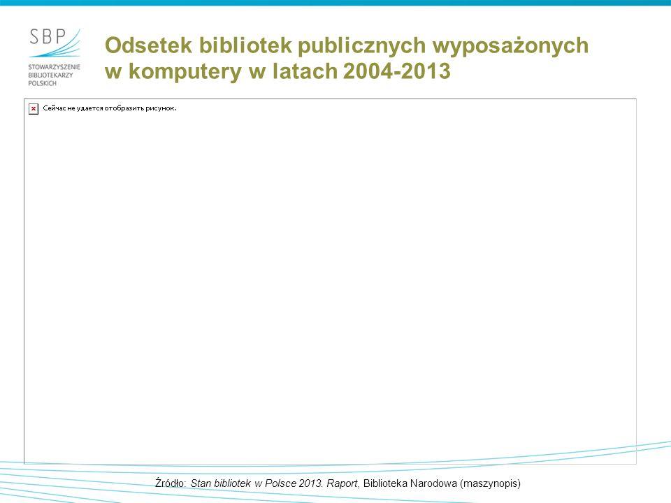 Odsetek bibliotek publicznych wyposażonych w komputery w latach 2004-2013 Źródło: Stan bibliotek w Polsce 2013.