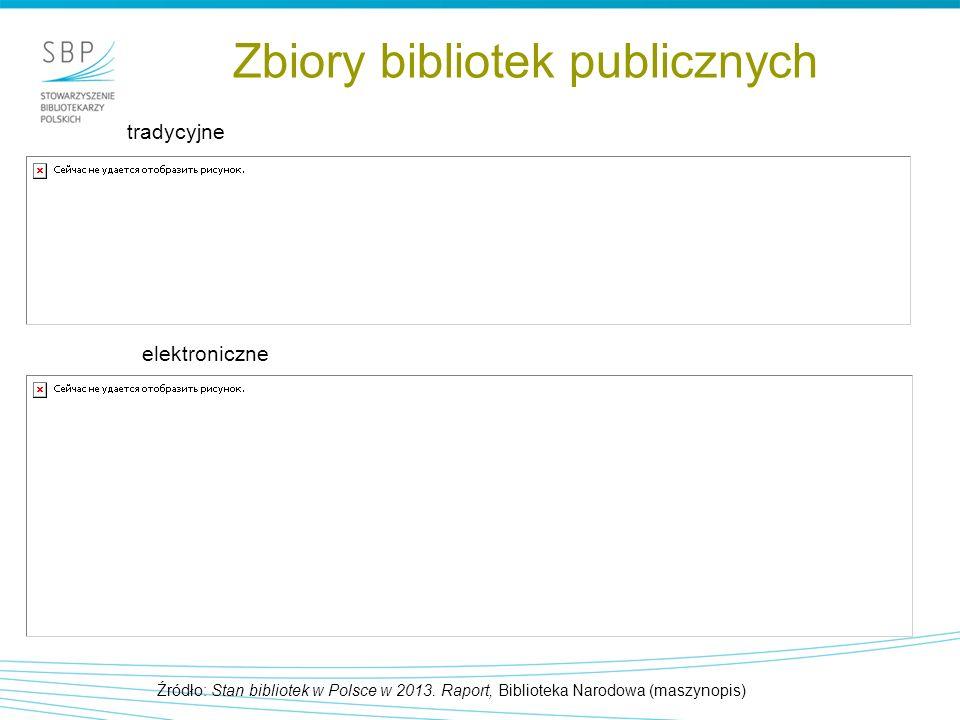 Zbiory bibliotek publicznych Źródło: Stan bibliotek w Polsce w 2013.