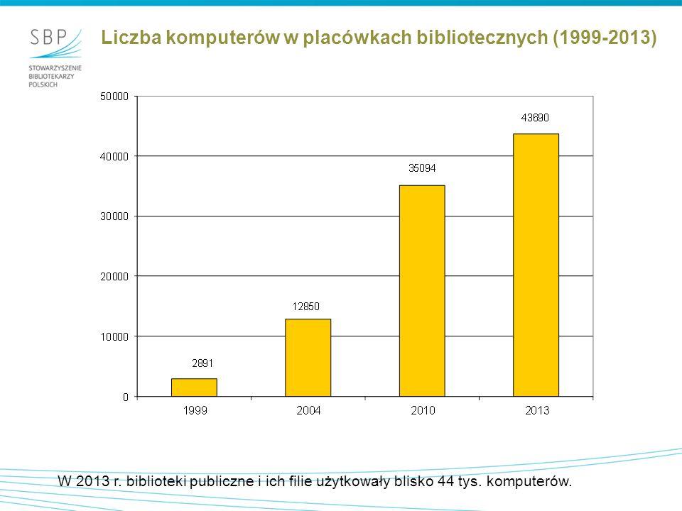 """""""Model biblioteki skomputeryzowanej – liczba komputerów przypadających na 1 placówkę biblioteczną (2013) Najzasobniejsze w sprzęt komputerowy są miejskie biblioteki główne, najuboższe filie wiejskie."""