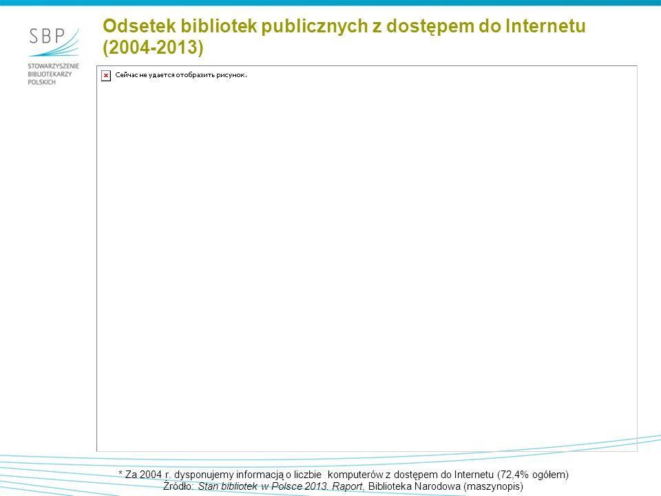 Odsetek bibliotek publicznych z dostępem do Internetu (2004-2013) * Za 2004 r.