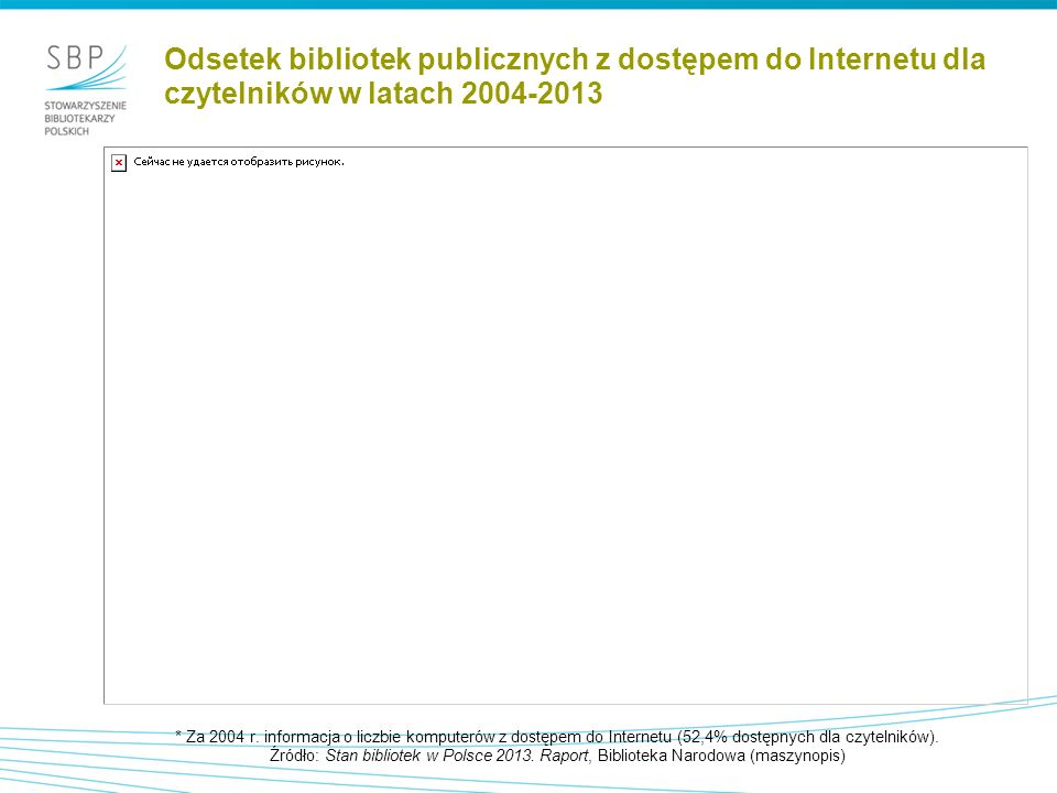 Odsetek bibliotek publicznych z dostępem do Internetu dla czytelników w latach 2004-2013 * Za 2004 r.