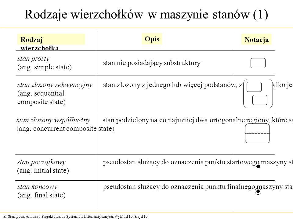 E. Stemposz, Analiza i Projektowanie Systemów Informatycznych, Wykład 10, Slajd 10 Rodzaje wierzchołków w maszynie stanów (1) Rodzaj wierzchołka Opis