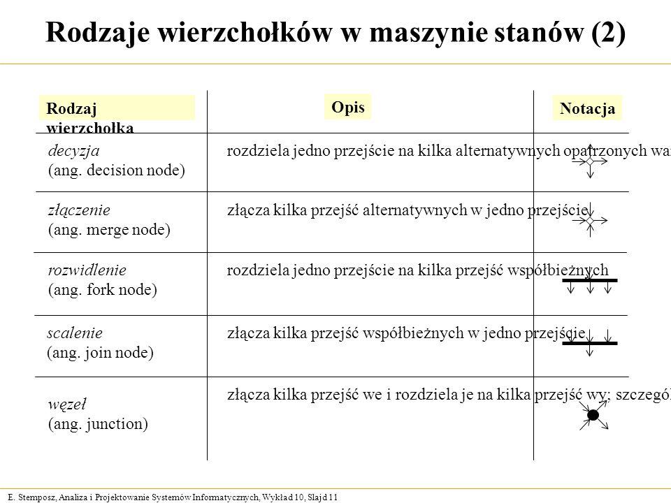 E. Stemposz, Analiza i Projektowanie Systemów Informatycznych, Wykład 10, Slajd 11 Rodzaj wierzchołka Opis Notacja decyzja (ang. decision node) rozdzi