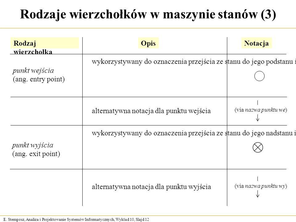 E. Stemposz, Analiza i Projektowanie Systemów Informatycznych, Wykład 10, Slajd 12 Rodzaje wierzchołków w maszynie stanów (3) Rodzaj wierzchołka Opis
