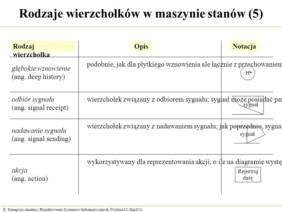 E. Stemposz, Analiza i Projektowanie Systemów Informatycznych, Wykład 10, Slajd 14 Rodzaje wierzchołków w maszynie stanów (5) Rodzaj wierzchołka OpisN