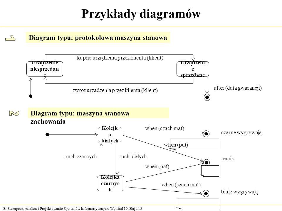 E. Stemposz, Analiza i Projektowanie Systemów Informatycznych, Wykład 10, Slajd 15 Przykłady diagramów Urządzenie niesprzedan e Urządzeni e sprzedane
