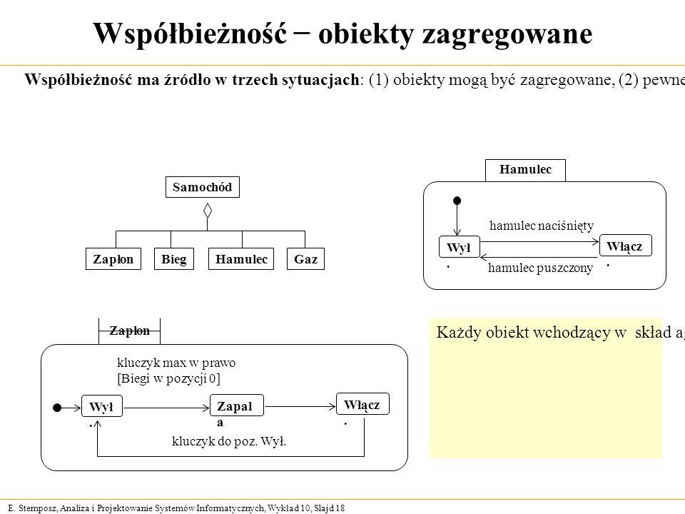 E. Stemposz, Analiza i Projektowanie Systemów Informatycznych, Wykład 10, Slajd 18 Współbieżność − obiekty zagregowane Współbieżność ma źródło w trzec