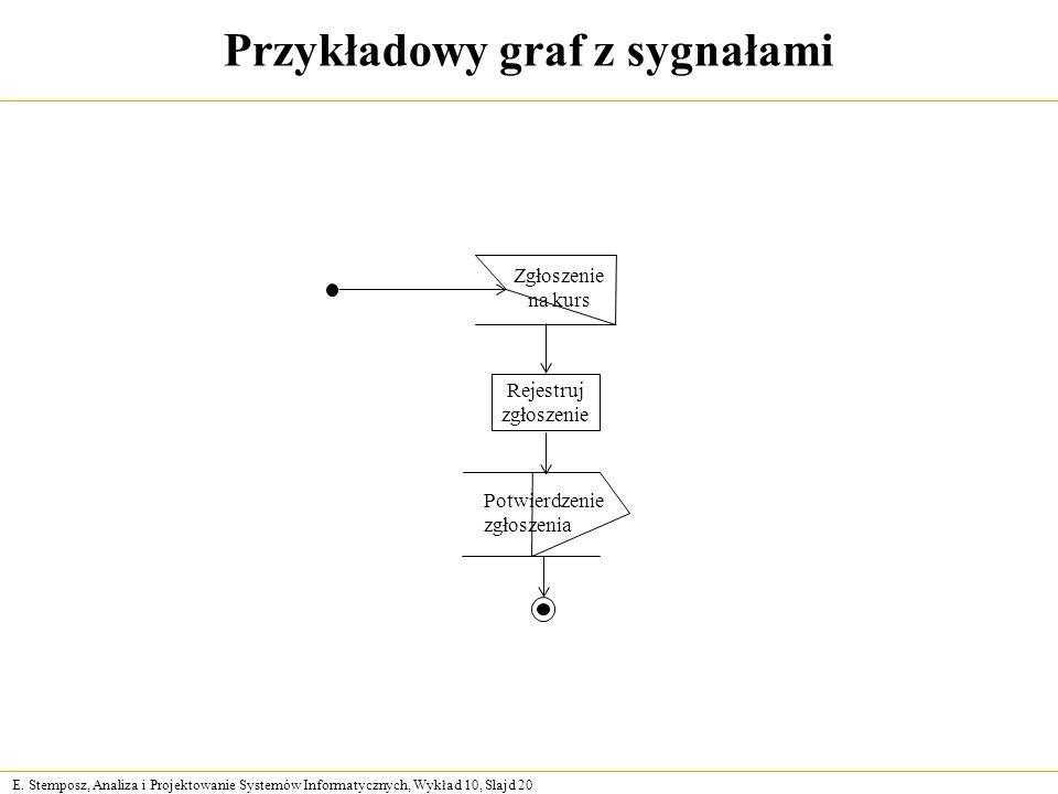E. Stemposz, Analiza i Projektowanie Systemów Informatycznych, Wykład 10, Slajd 20 Przykładowy graf z sygnałami Rejestruj zgłoszenie Zgłoszenie na kur
