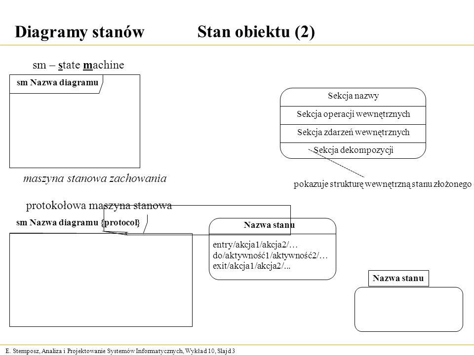 E. Stemposz, Analiza i Projektowanie Systemów Informatycznych, Wykład 10, Slajd 3 Diagramy stanów sm Nazwa diagramu sm – state machine sm Nazwa diagra