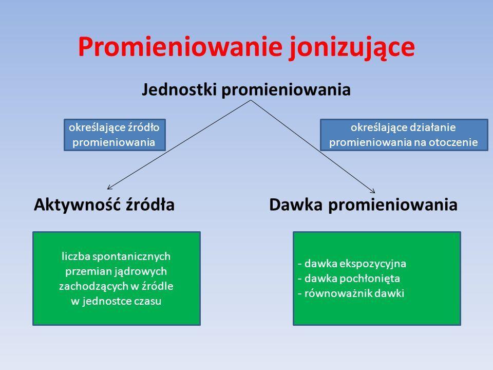 Wpływ promieniowania jonizującego na człowieka W wyniku wchłonięcia cząstek lub fotonów promieniowania dochodzi bezpośrednio do: jonizacji atomów struktur komórkowych, zmian przepuszczalności błon komórkowych, powstania toksyn radiacyjnych, niszczenie cząsteczek kwasów nukleinowych, produkcja wolnych rodników, uszkodzenie i zburzenie łańcuchów DNA, zaburzenie gospodarki elektrolitami.