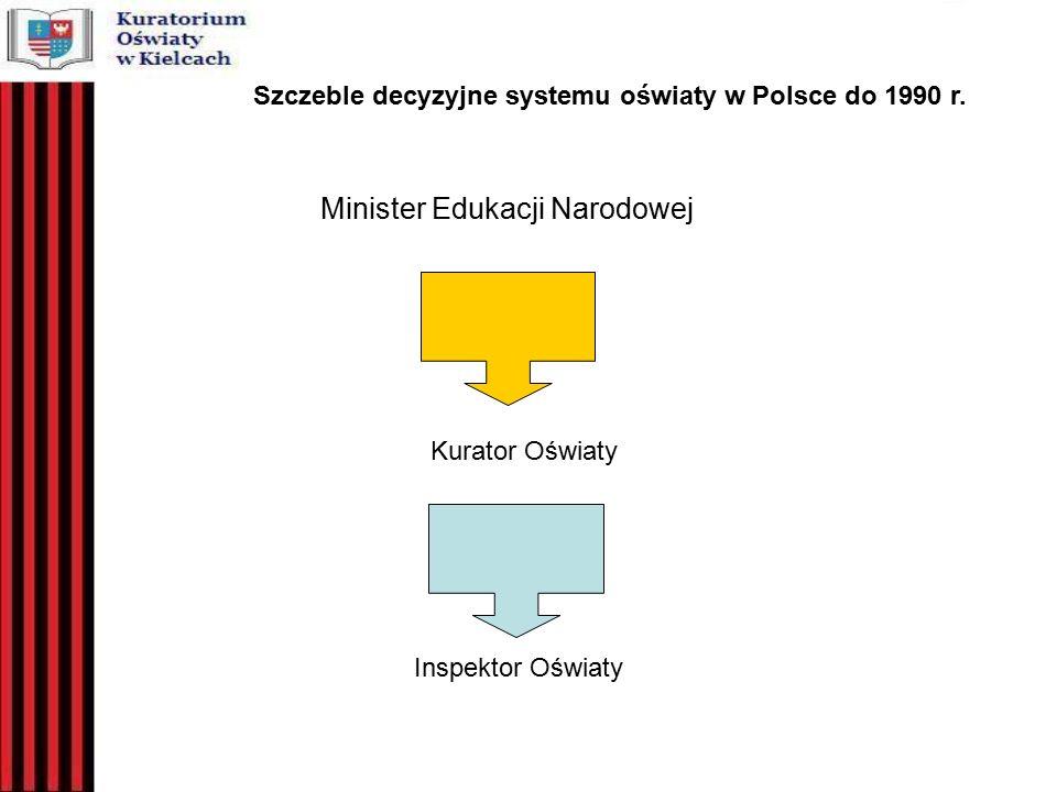 Minister Edukacji Narodowej Kurator Oświaty Inspektor Oświaty Szczeble decyzyjne systemu oświaty w Polsce do 1990 r.