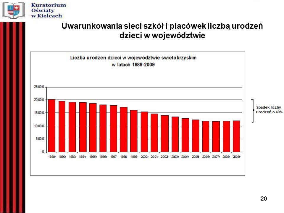 20 Uwarunkowania sieci szkół i placówek liczbą urodzeń dzieci w województwie