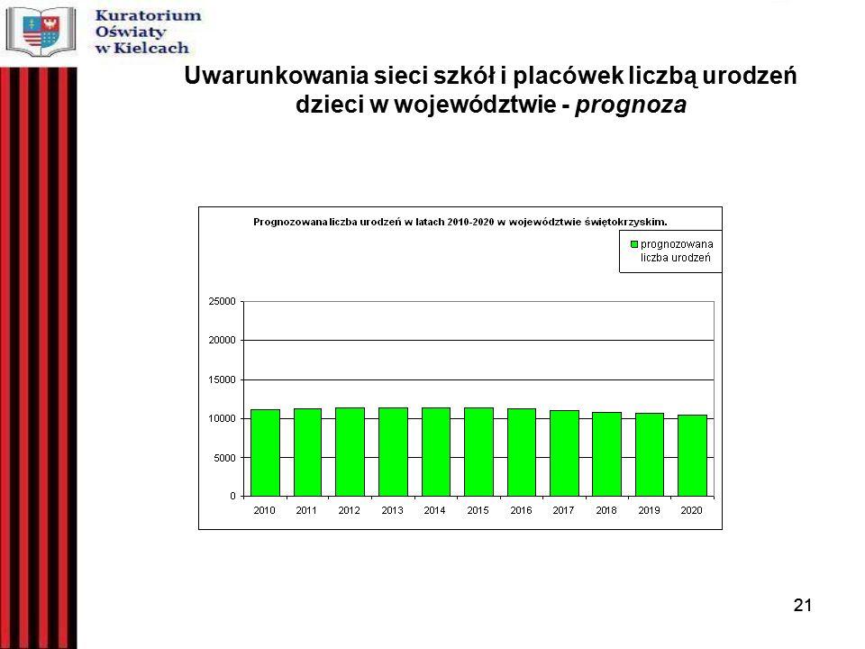 21 Uwarunkowania sieci szkół i placówek liczbą urodzeń dzieci w województwie - prognoza