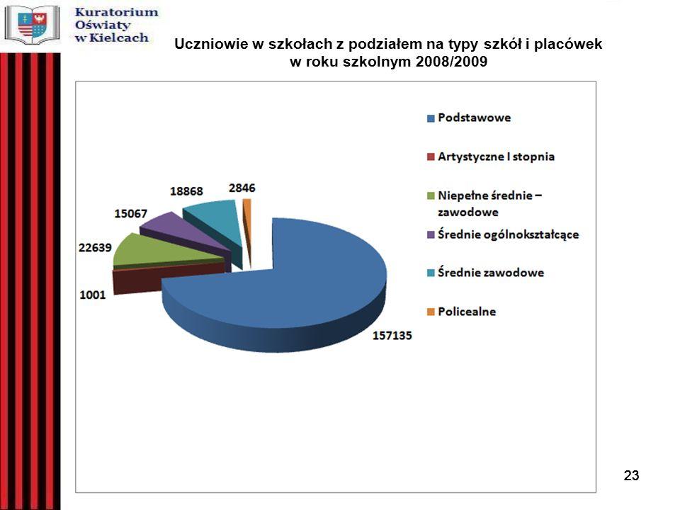 23 Uczniowie w szkołach z podziałem na typy szkół i placówek w roku szkolnym 2008/2009 23