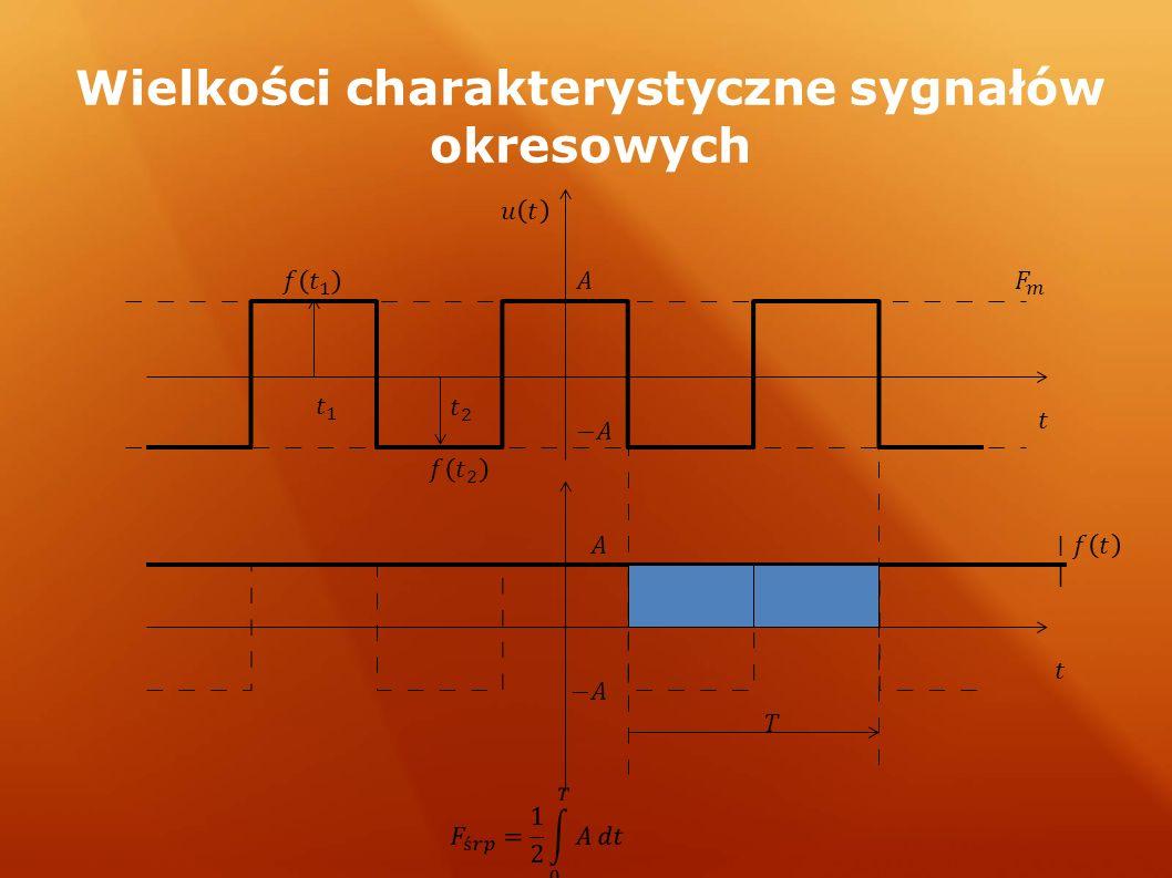 Wielkości charakterystyczne sygnałów okresowych