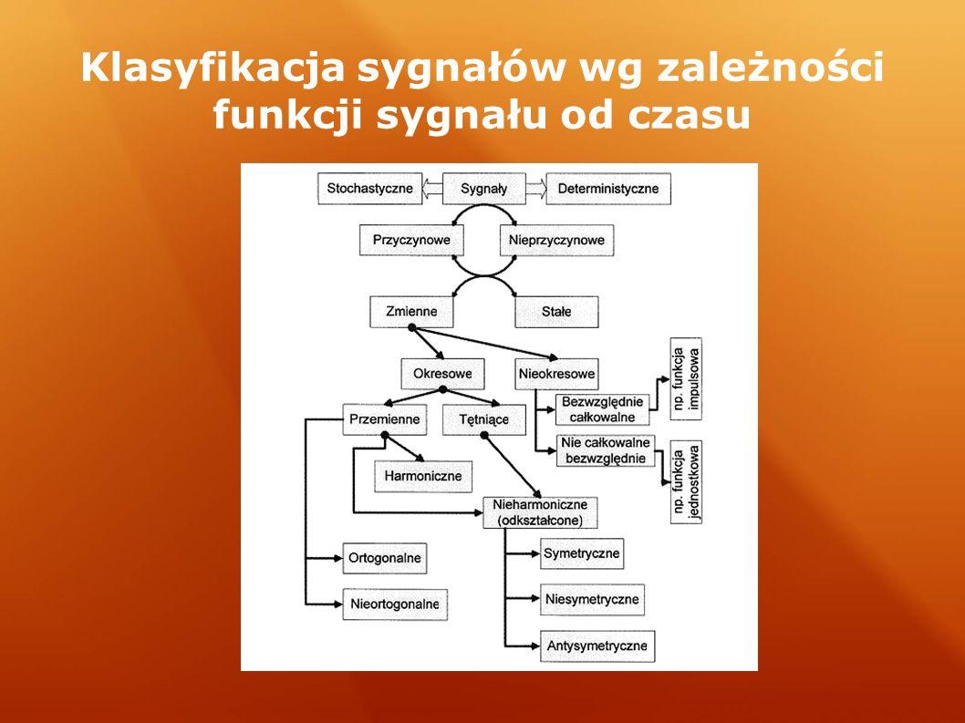 Klasyfikacja sygnałów wg zależności funkcji sygnału od czasu