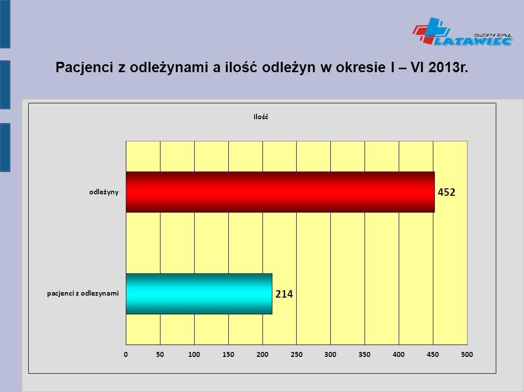 Pacjenci z odleżynami a ilość odleżyn w okresie I – VI 2013r.