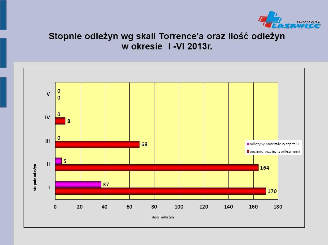 Stopnie odleżyn wg skali Torrence a oraz ilość odleżyn w okresie I -VI 2013r.